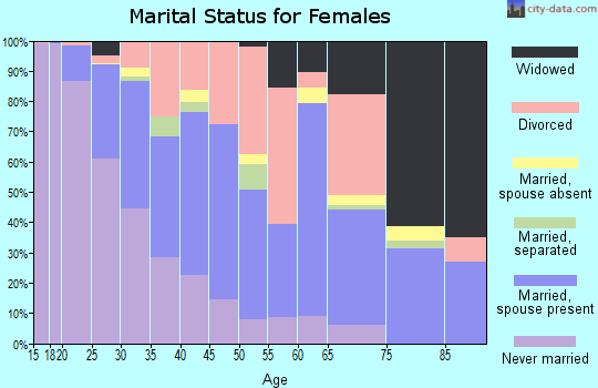 Zip code 68504 marital status for females