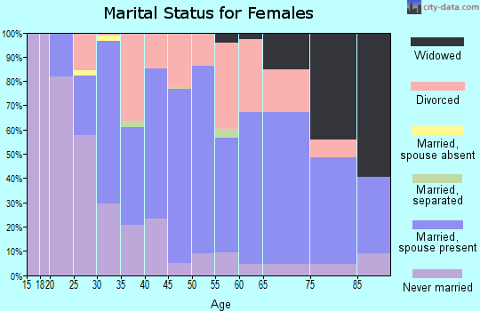 Zip code 68505 marital status for females