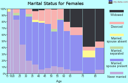 Zip code 68507 marital status for females