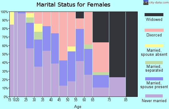 Zip code 68508 marital status for females