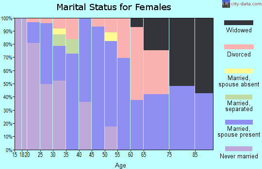 Zip code 68528 marital status for females