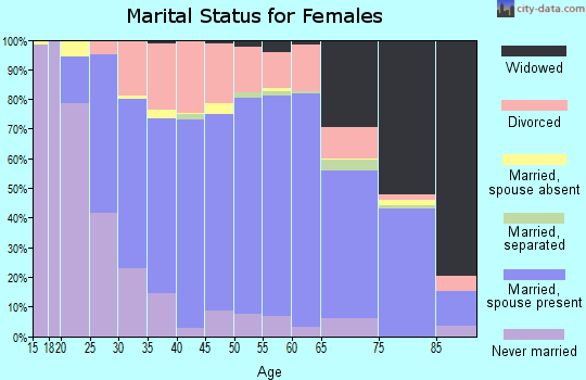 Zip code 68601 marital status for females