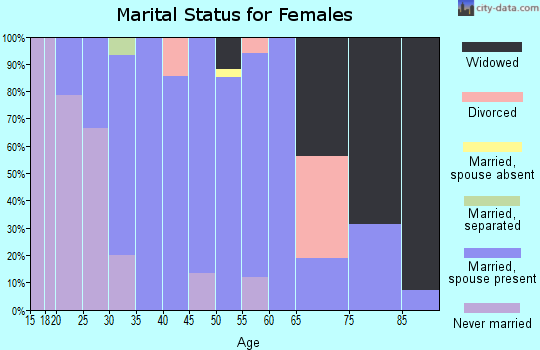 Zip code 68627 marital status for females