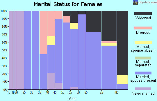 Zip code 68633 marital status for females