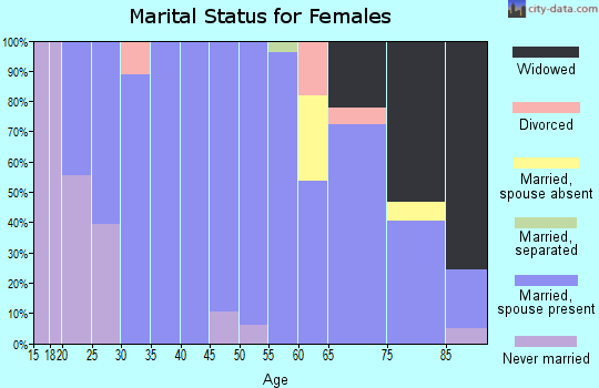 Zip code 68641 marital status for females