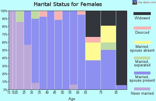 Zip code 68649 marital status for females