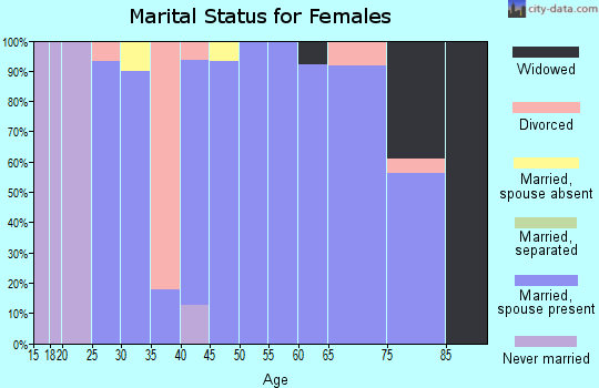 Zip code 68658 marital status for females