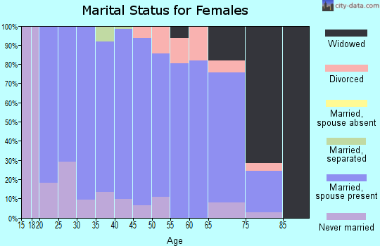 Zip code 68713 marital status for females