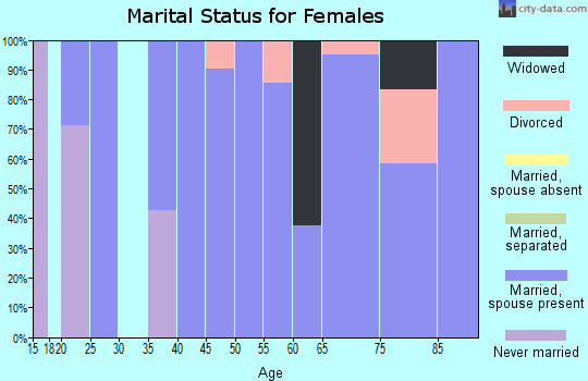 Zip code 68720 marital status for females