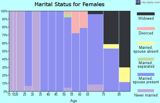 Zip code 68722 marital status for females