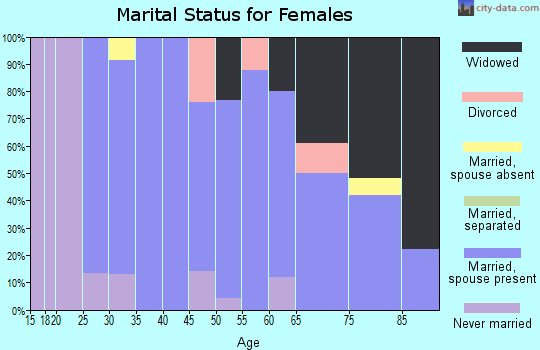 Zip code 68727 marital status for females