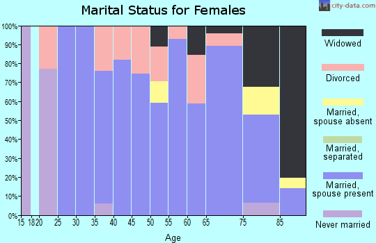 Zip code 68745 marital status for females