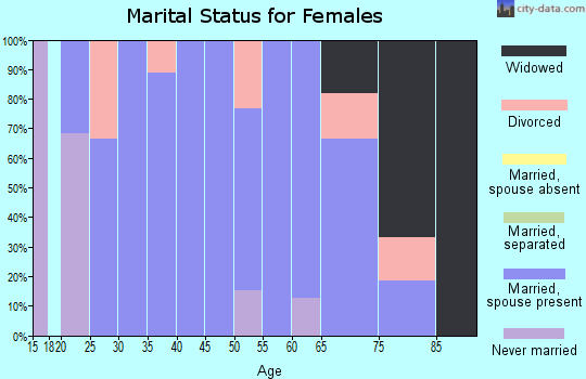 Zip code 68746 marital status for females