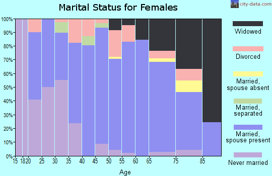 Zip code 68756 marital status for females