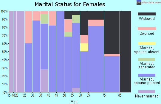 Zip code 68757 marital status for females