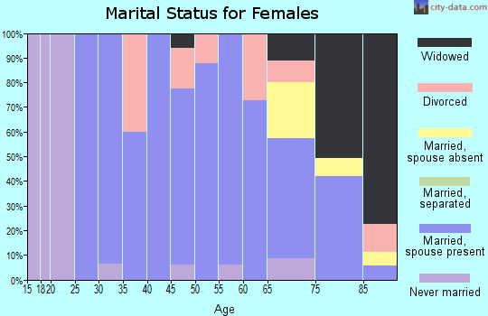 Zip code 68771 marital status for females