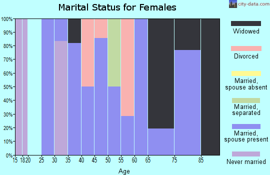 Zip code 68774 marital status for females