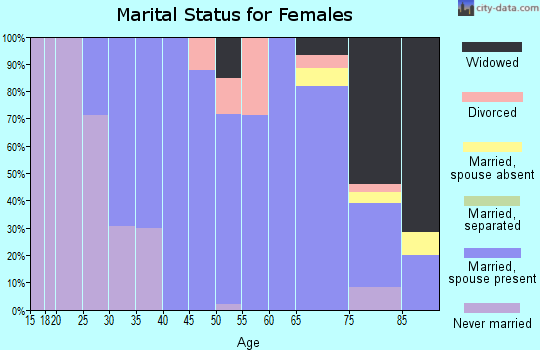 Zip code 68783 marital status for females