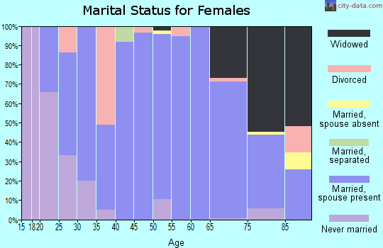Zip code 68788 marital status for females