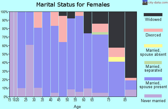 Zip code 68791 marital status for females
