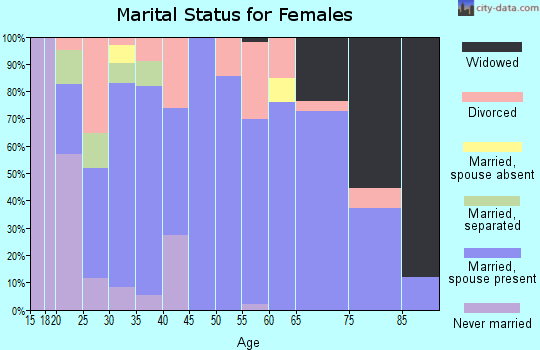 Zip code 68840 marital status for females