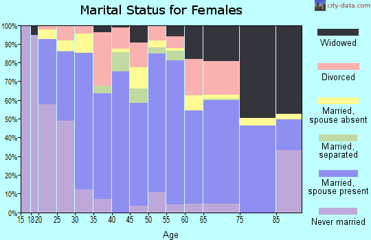 Zip code 68850 marital status for females