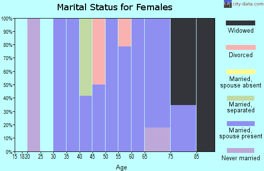 Zip code 68860 marital status for females