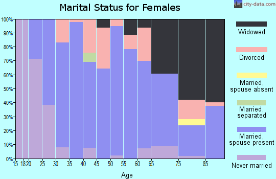 Zip code 68873 marital status for females