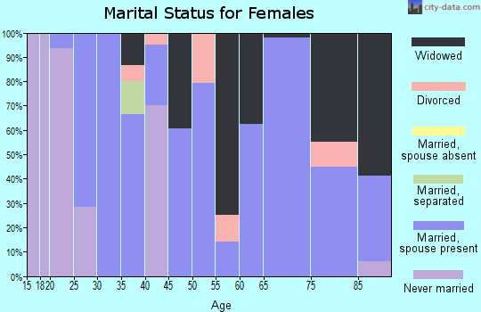 Zip code 68941 marital status for females