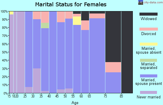 Zip code 68955 marital status for females