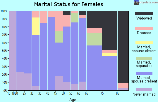 Zip code 68959 marital status for females