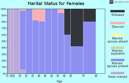 Zip code 68980 marital status for females