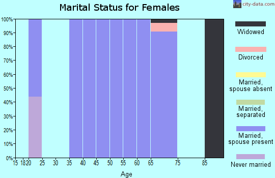 Zip code 69023 marital status for females