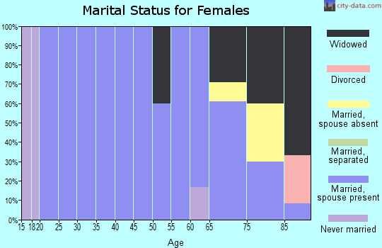 Zip code 69032 marital status for females