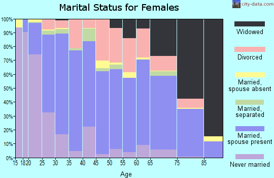 Zip code 69101 marital status for females
