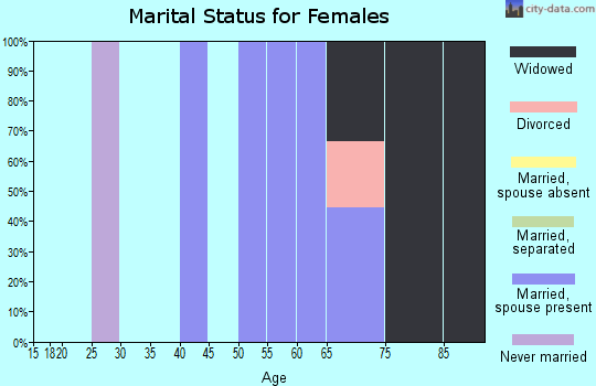 Zip code 69142 marital status for females