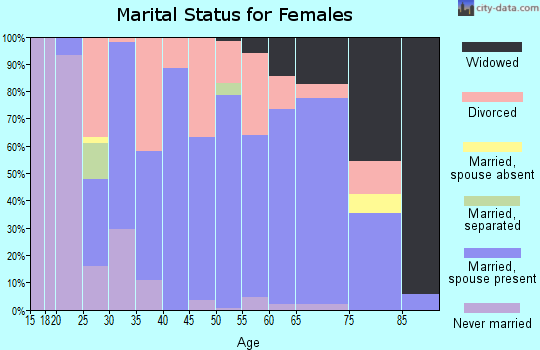 Zip code 69153 marital status for females