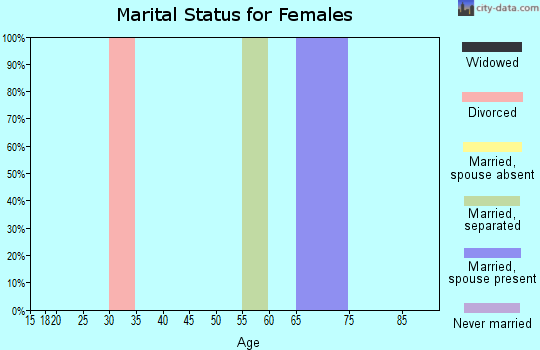Zip code 69157 marital status for females