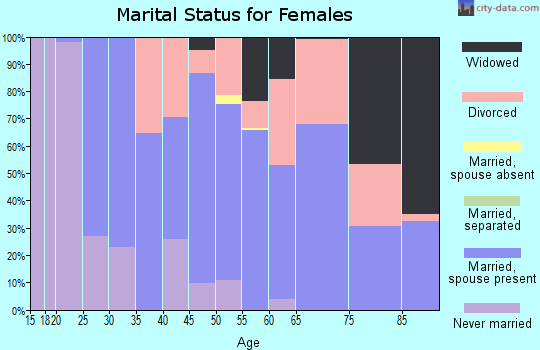 Zip code 69337 marital status for females