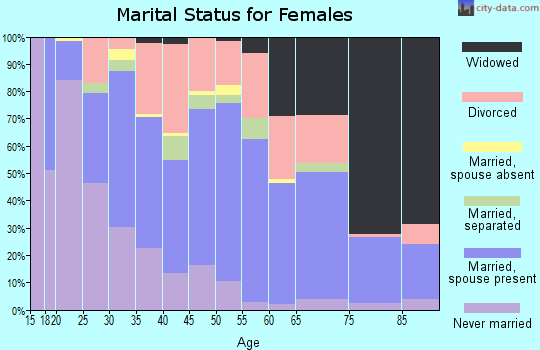Zip code 70043 marital status for females