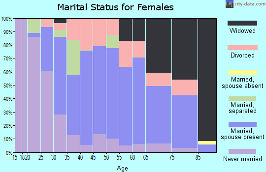 Zip code 70047 marital status for females