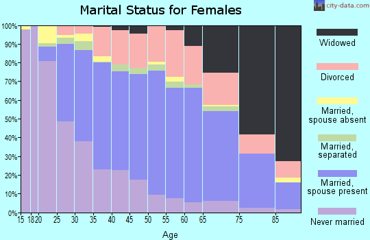 Zip code 70065 marital status for females