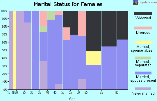 Zip code 70079 marital status for females