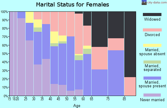 Zip code 70087 marital status for females