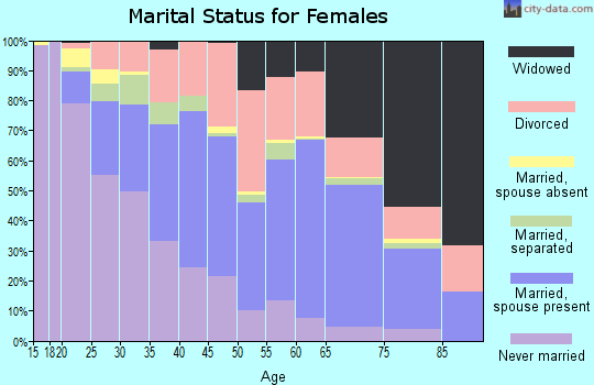 Zip code 70094 marital status for females