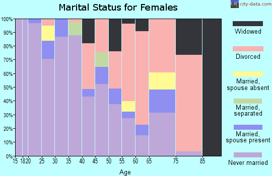 Zip code 70112 marital status for females