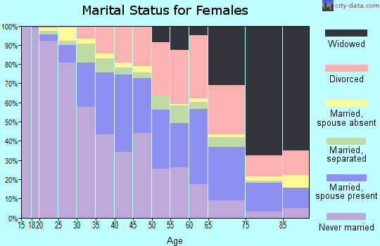 Zip code 70114 marital status for females