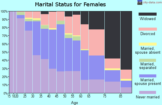 Zip code 70115 marital status for females