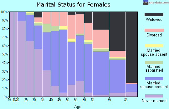 Zip code 70123 marital status for females