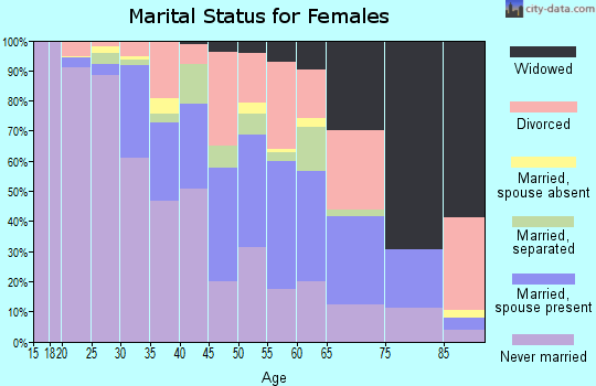 Zip code 70127 marital status for females
